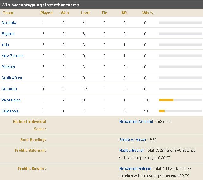wiki list pakistan test cricket records